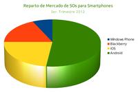 Cuota de Mercado Android en 2011